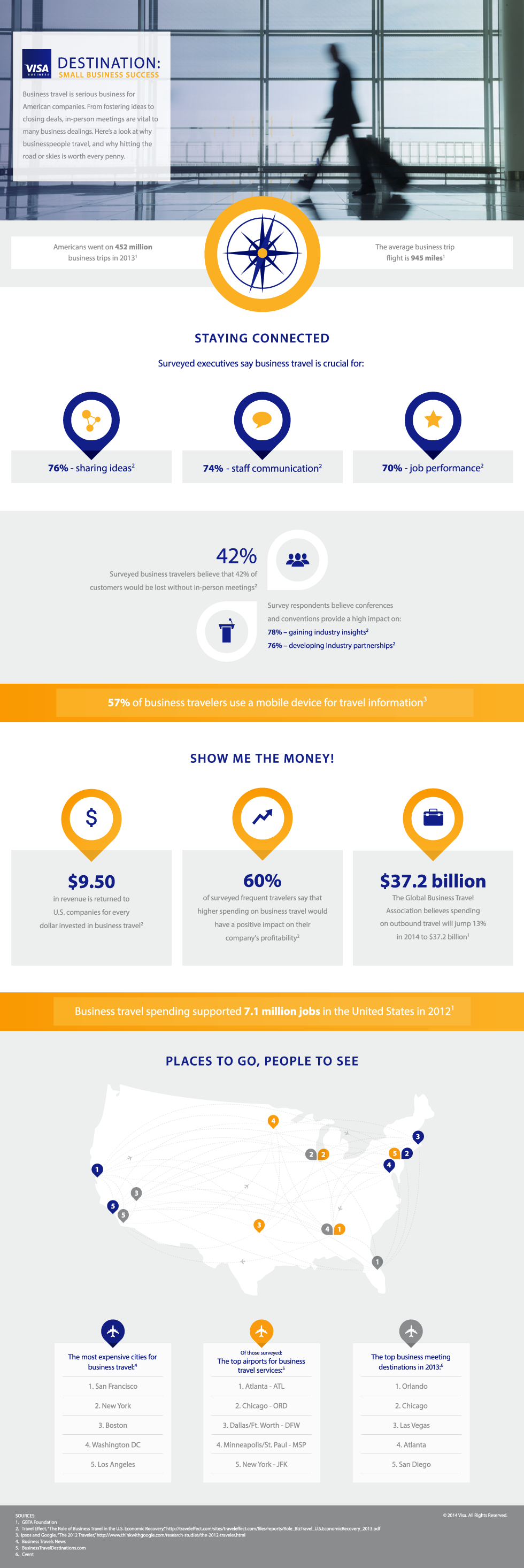 Visa Small Business Infographic: